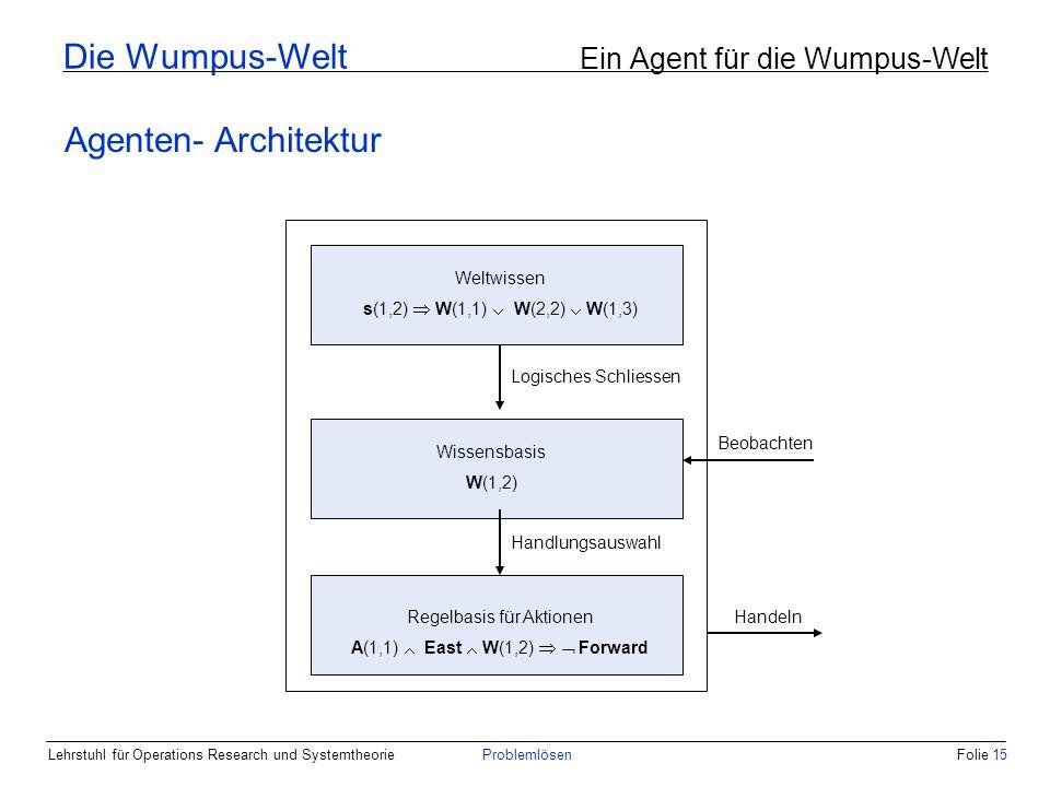 Lehrstuhl für Operations Research und SystemtheorieProblemlösenFolie 15 Die Wumpus-Welt Ein Agent für die Wumpus-Welt Agenten- Architektur Weltwissen s(1,2) W(1,1) W(2,2) W(1,3) Wissensbasis W(1,2) Regelbasis für Aktionen A(1,1) East W(1,2) Forward Logisches Schliessen Handlungsauswahl Beobachten Handeln