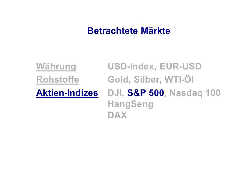 Betrachtete Märkte WährungUSD-Index, EUR-USD RohstoffeGold, Silber, WTI-Öl Aktien-IndizesDJI, S&P 500, Nasdaq 100 HangSeng DAX