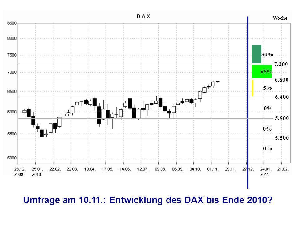 6.400 5.900 5.500 5% 65% 30% 0% Woche 7.200 6.800 Umfrage am 10.11.: Entwicklung des DAX bis Ende 2010.