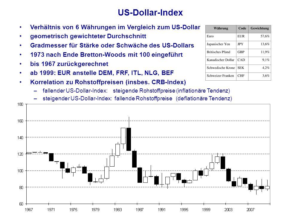 US-Dollar-Index Verhältnis von 6 Währungen im Vergleich zum US-Dollar geometrisch gewichteter Durchschnitt Gradmesser für Stärke oder Schwäche des US-Dollars 1973 nach Ende Bretton-Woods mit 100 eingeführt bis 1967 zurückgerechnet ab 1999: EUR anstelle DEM, FRF, ITL, NLG, BEF Korrelation zu Rohstoffpreisen (insbes.