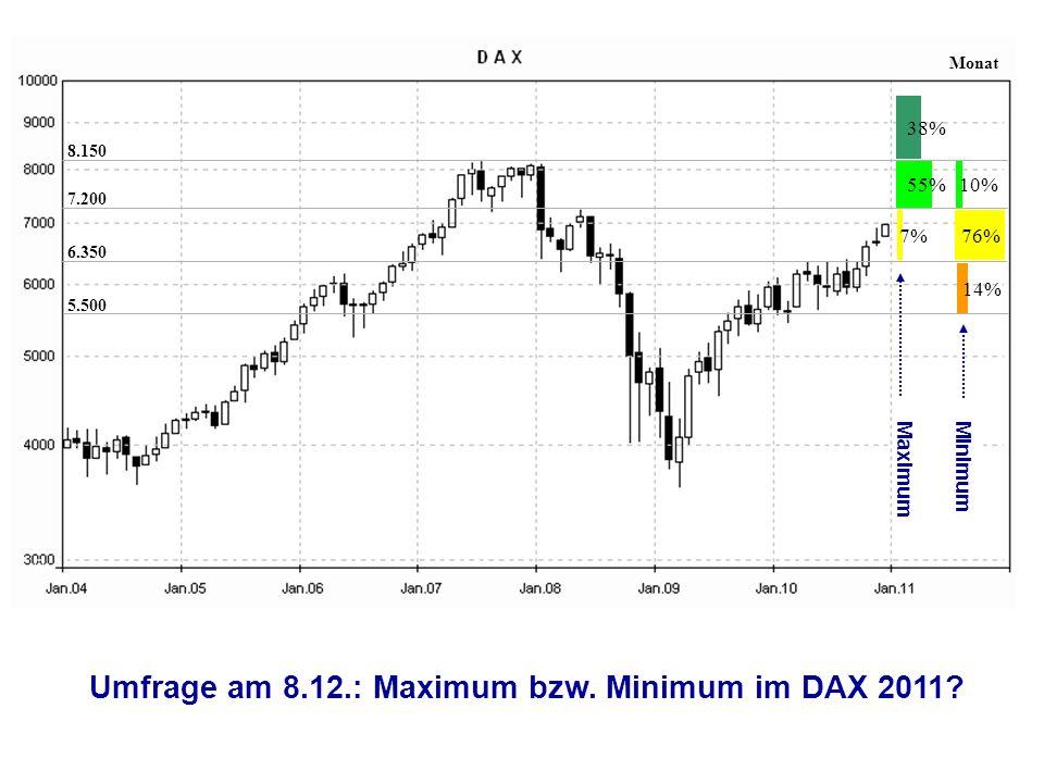14% 55% 76% 38% 7.200 6.350 5.500 8.150 Minimum Maximum Monat 7% 10% Umfrage am 8.12.: Maximum bzw.