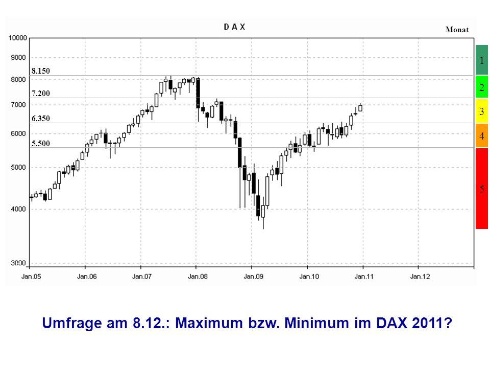 4 2 3 1 5 7.200 6.350 5.500 8.150 Umfrage am 8.12.: Maximum bzw. Minimum im DAX 2011 Monat