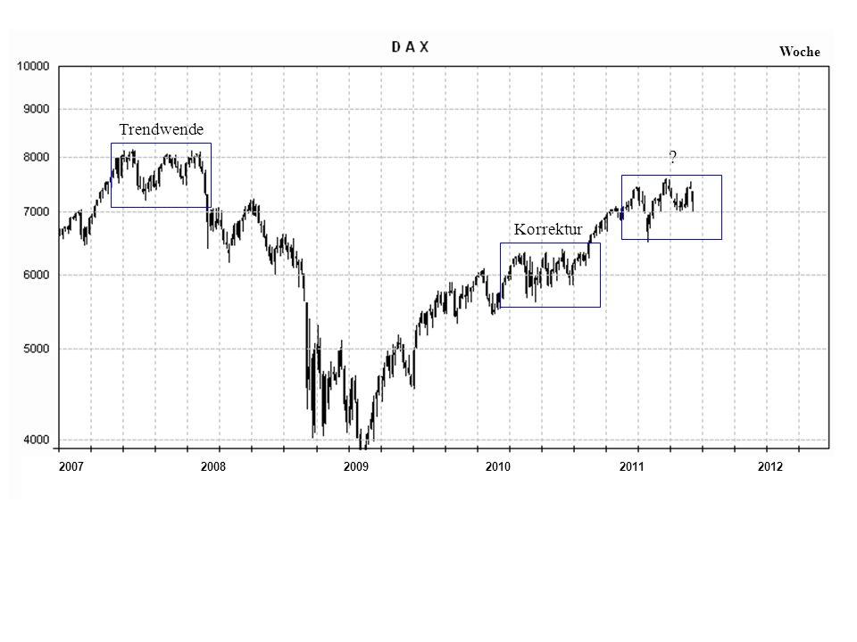 200720112008200920102012 Woche Trendwende Korrektur