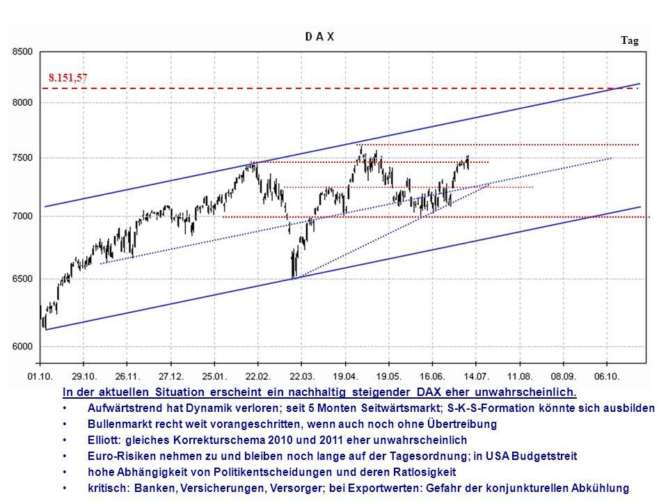 Tag 8.151,57 In der aktuellen Situation erscheint ein nachhaltig steigender DAX eher unwahrscheinlich.