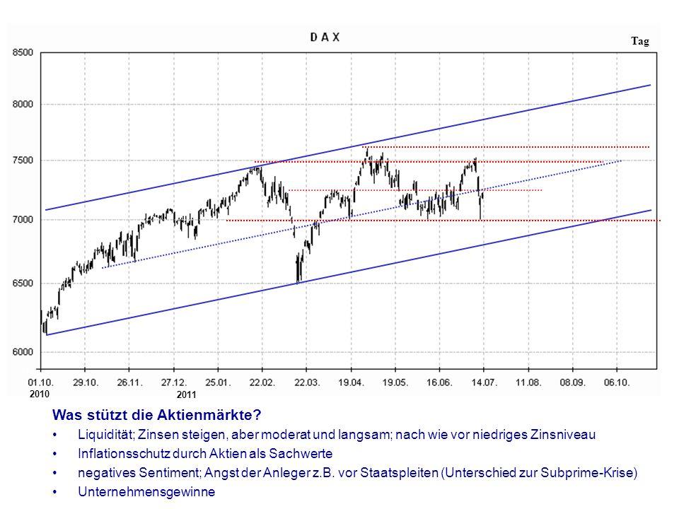 Tag Was stützt die Aktienmärkte.