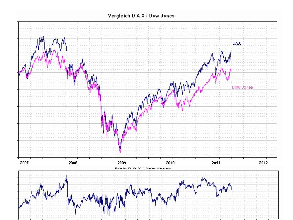 200720112008200920102012 DAX Dow Jones