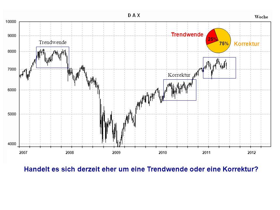 200720112008200920102012 Woche Trendwende Korrektur Handelt es sich derzeit eher um eine Trendwende oder eine Korrektur.
