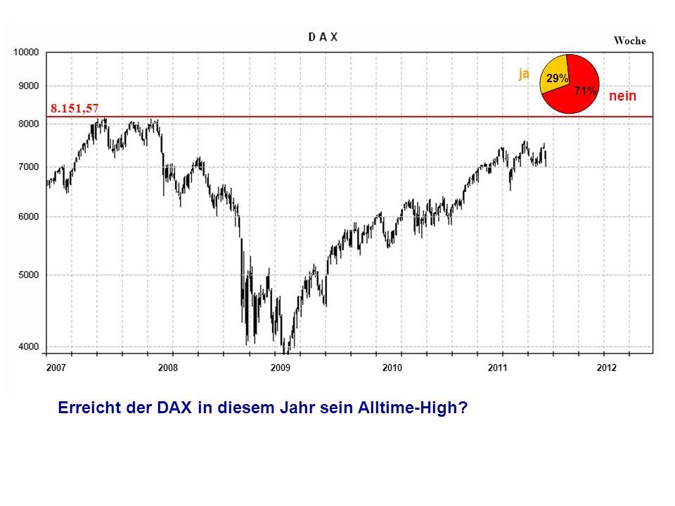 200720112008200920102012 Woche 8.151,57 Erreicht der DAX in diesem Jahr sein Alltime-High.