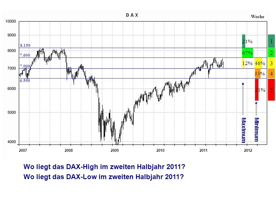 200720112008200920102012 Woche 4 2 3 1 5 7.600 6.500 7.000 8.150 Wo liegt das DAX-High im zweiten Halbjahr 2011.