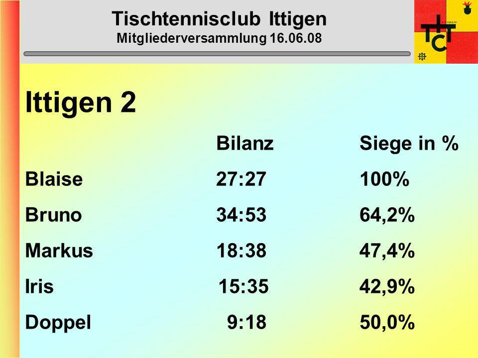 Tischtennisclub Ittigen Mitgliederversammlung 16.06.08 Ittigen 2 (3. Liga) 1. Burgdorf 3 54 2. Thun 2 51 3. Zweisimmen-Gstaad 1 44 4. Ittigen 2 42 5.