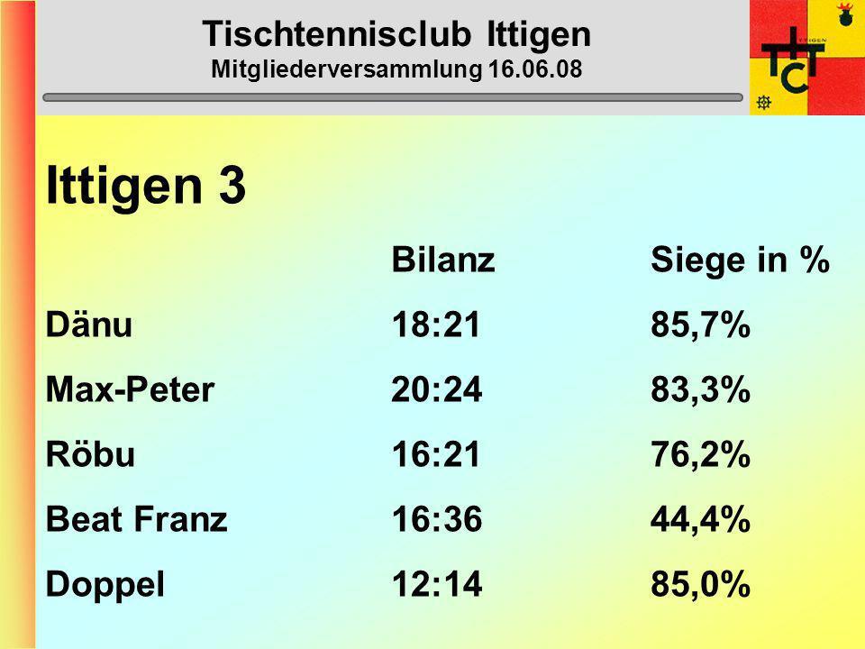 Tischtennisclub Ittigen Mitgliederversammlung 16.06.08 Ittigen 3 (4. Liga) 1. Tiefenau 1 44 2. Ittigen 3 38 3. Royal Bern 1 32 4. Worb 3 30 5. Ostermu