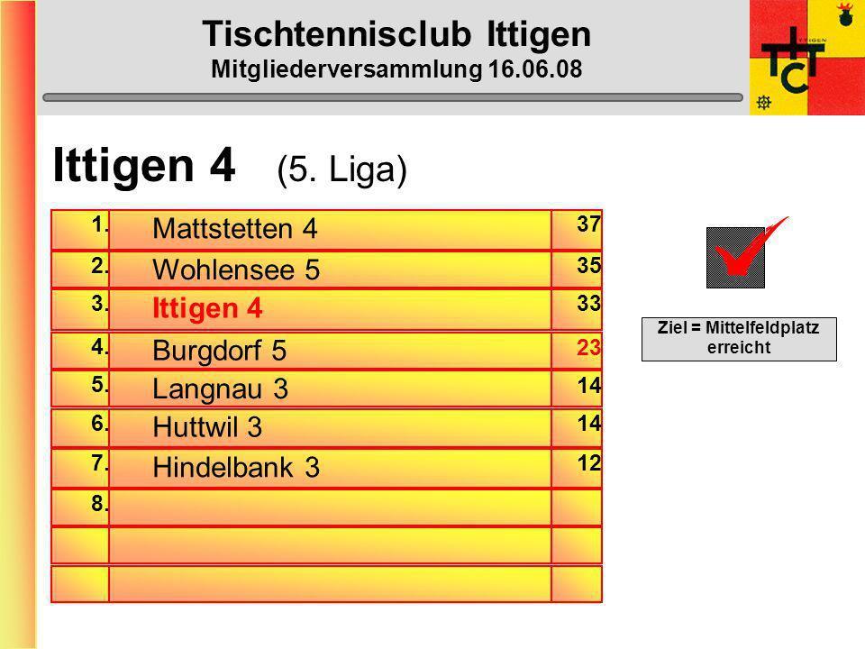 Tischtennisclub Ittigen Mitgliederversammlung 16.06.08 Ittigen 3 BilanzSiege in % Dänu 18:2185,7% Max-Peter20:2483,3% Röbu16:2176,2% Beat Franz16:3644