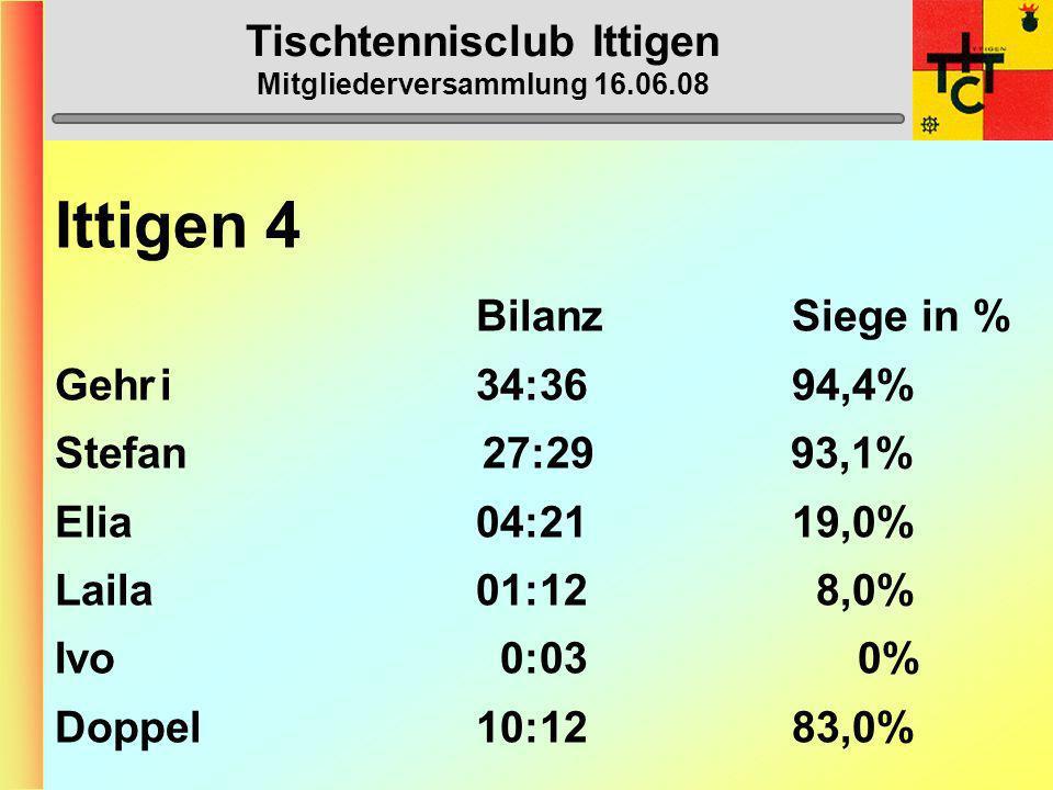 Tischtennisclub Ittigen Mitgliederversammlung 16.06.08 Ittigen 4 (5. Liga) 1. Mattstetten 4 37 2. Wohlensee 5 35 3. Ittigen 4 33 4. Burgdorf 5 23 5. L