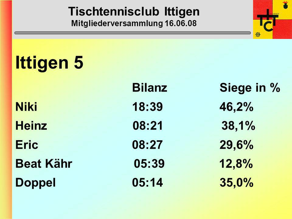 Tischtennisclub Ittigen Mitgliederversammlung 16.06.08 Ittigen 5 (5. Liga) 1. Bern 3 49 2. Köniz 4 43 3. Worb 4 34 4. Oberdiessbach 3 34 5. Thörishaus