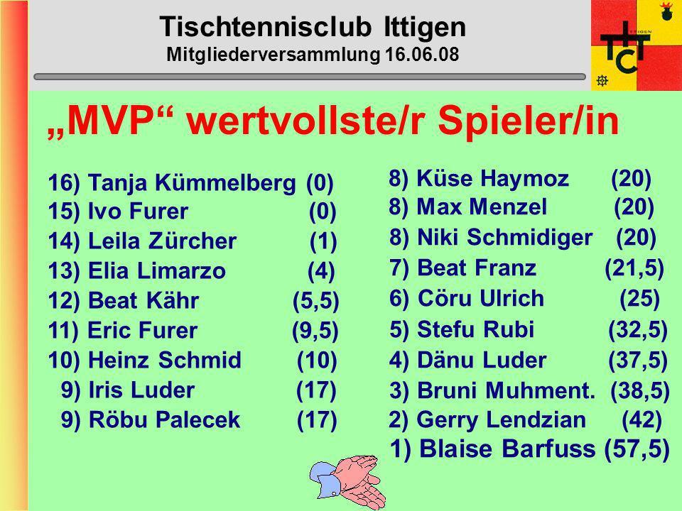 Tischtennisclub Ittigen Mitgliederversammlung 16.06.08 Doppelturnier Rangliste 1) Dänu Luder / Stefan Rubi 2) Bruni Muhmenthaler / Heinz Schmid 3) Cör