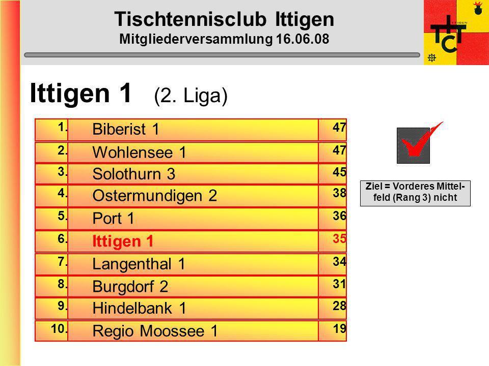 Tischtennisclub Ittigen Mitgliederversammlung 16.06.08 MTTV-Cup 1. Runde: Ittigen - Kirchberg3:5