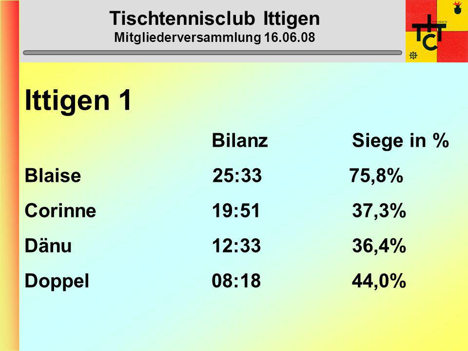 Tischtennisclub Ittigen Mitgliederversammlung 16.06.08 Ittigen 1 (2. Liga) 1. Burgdorf 3 54 2. Thun 2 51 3. Zweisimmen-Gstaad 1 44 4. Ittigen 2 42 5.