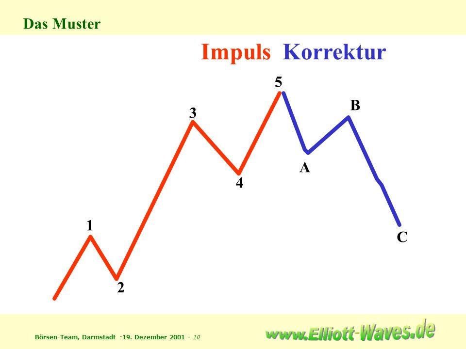 Börsen-Team, Darmstadt ·19. Dezember 2001 - 10 Impuls 1 2 3 4 5 Korrektur A B C Das Muster