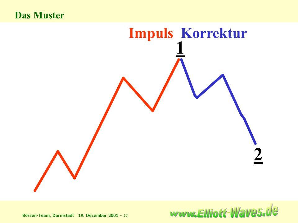 Börsen-Team, Darmstadt ·19. Dezember 2001 - 11 ImpulsKorrektur 1 2 Das Muster