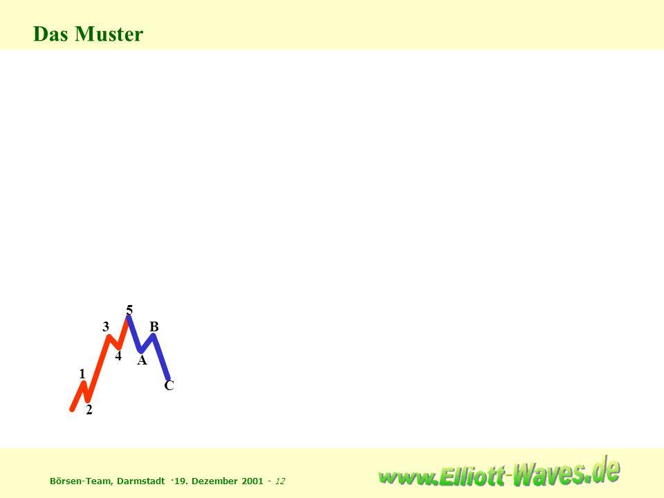 Börsen-Team, Darmstadt ·19. Dezember 2001 - 12 1 2 3 4 5 A B C Das Muster