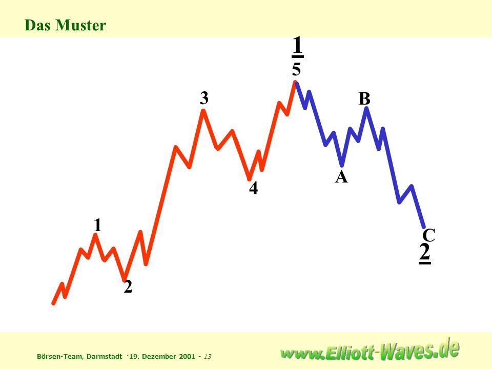 Börsen-Team, Darmstadt ·19. Dezember 2001 - 13 1 2 3 4 5 1 Das Muster 2 A B C