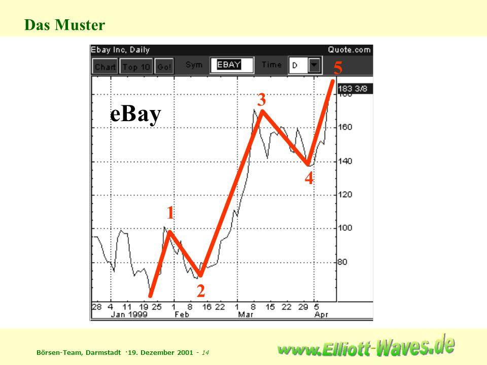 Börsen-Team, Darmstadt ·19. Dezember 2001 - 14 Das Muster 1 2 3 4 5 eBay