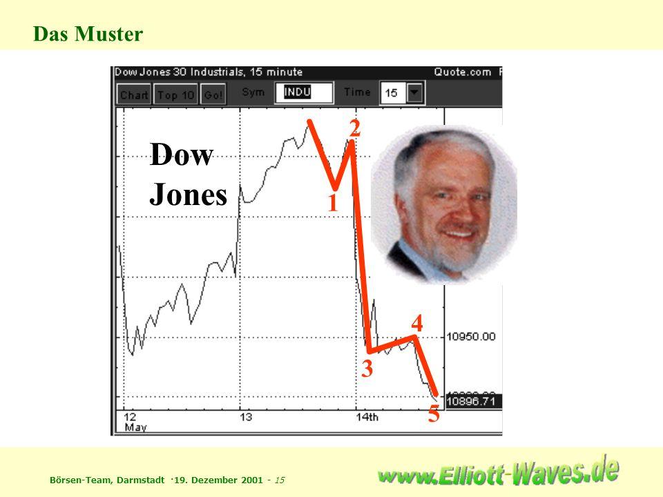 Börsen-Team, Darmstadt ·19. Dezember 2001 - 15 Das Muster 5 4 3 2 1 Dow Jones