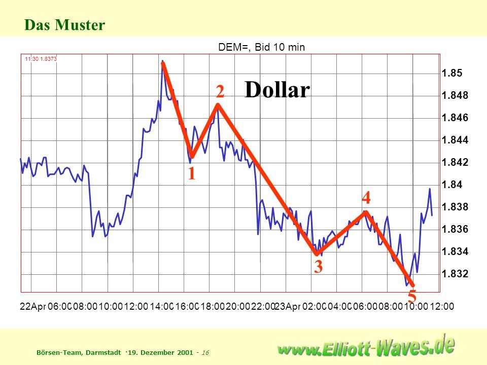 Börsen-Team, Darmstadt ·19. Dezember 2001 - 16 DEM=, Bid 10 min 22Apr 06:00 08:00 10:00 12:00 14:00 16:00 18:00 20:00 22:0023Apr 02:00 04:00 06:00 08: