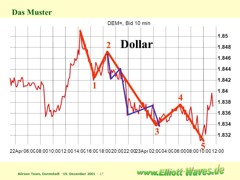 Börsen-Team, Darmstadt ·19. Dezember 2001 - 17 DEM=, Bid 10 min 22Apr 06:00 08:00 10:00 12:00 14:00 16:00 18:00 20:00 22:0023Apr 02:00 04:00 06:00 08: