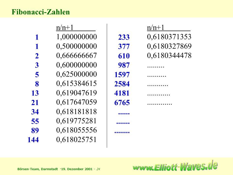 Börsen-Team, Darmstadt ·19. Dezember 2001 - 24 Fibonacci-Zahlen 1 2 3 5 8 13 21 34 55 89 144 n/n+1 1,000000000 0,500000000 0,666666667 0,600000000 0,6