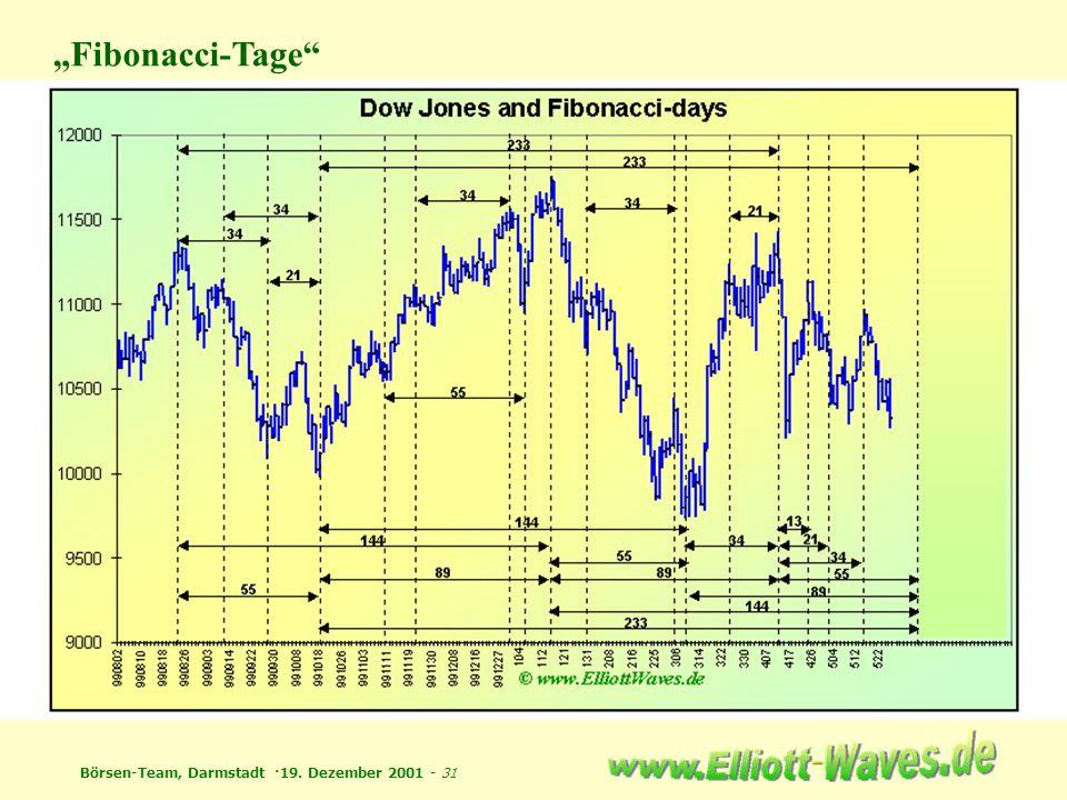 Börsen-Team, Darmstadt ·19. Dezember 2001 - 31 Fibonacci-Tage