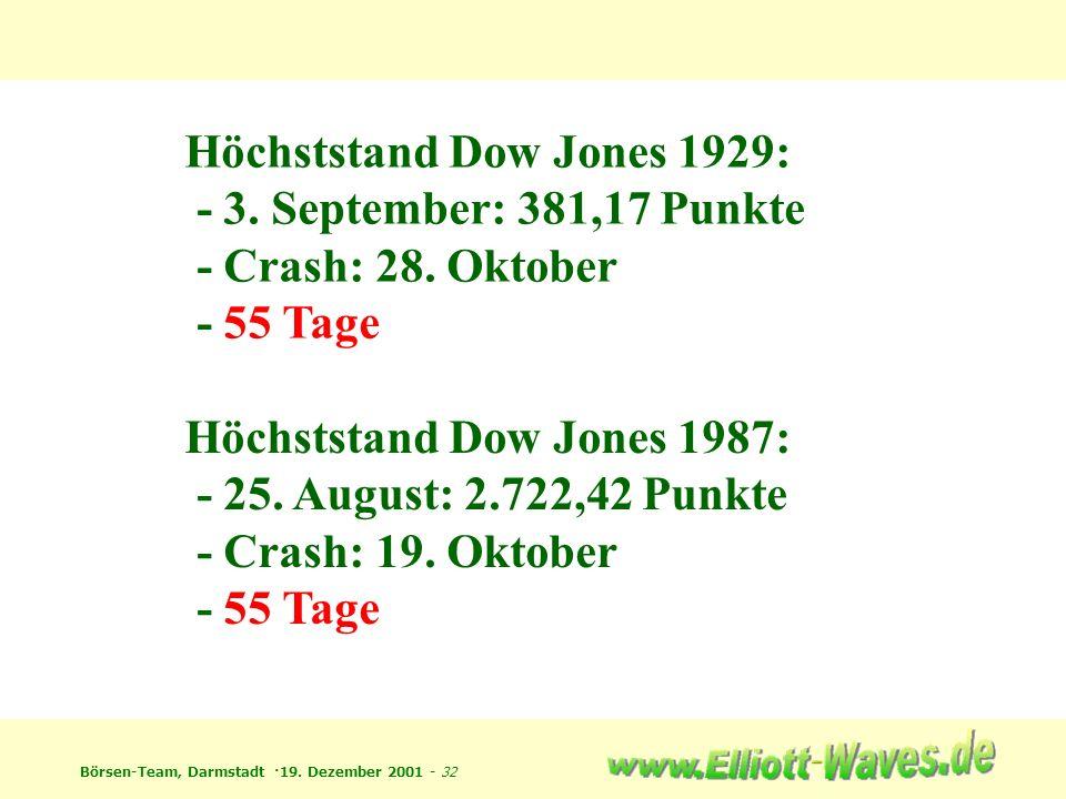 Börsen-Team, Darmstadt ·19. Dezember 2001 - 32 Höchststand Dow Jones 1929: - 3. September: 381,17 Punkte - Crash: 28. Oktober - 55 Tage Höchststand Do