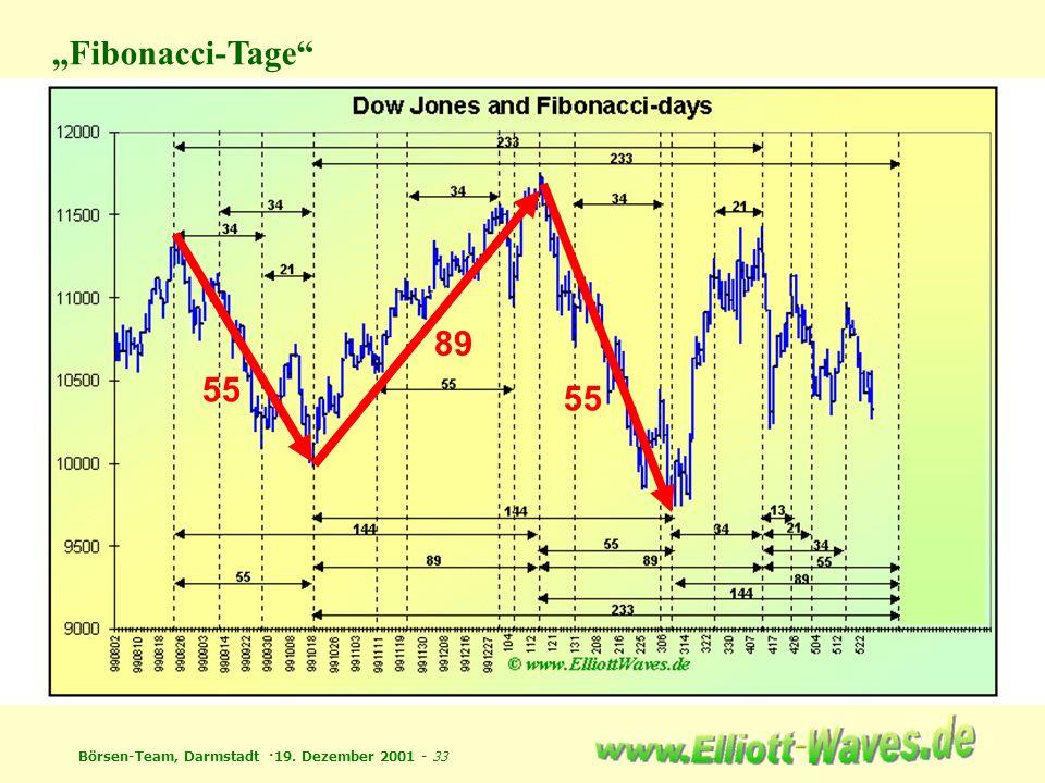 Börsen-Team, Darmstadt ·19. Dezember 2001 - 33 Fibonacci-Tage 55 89