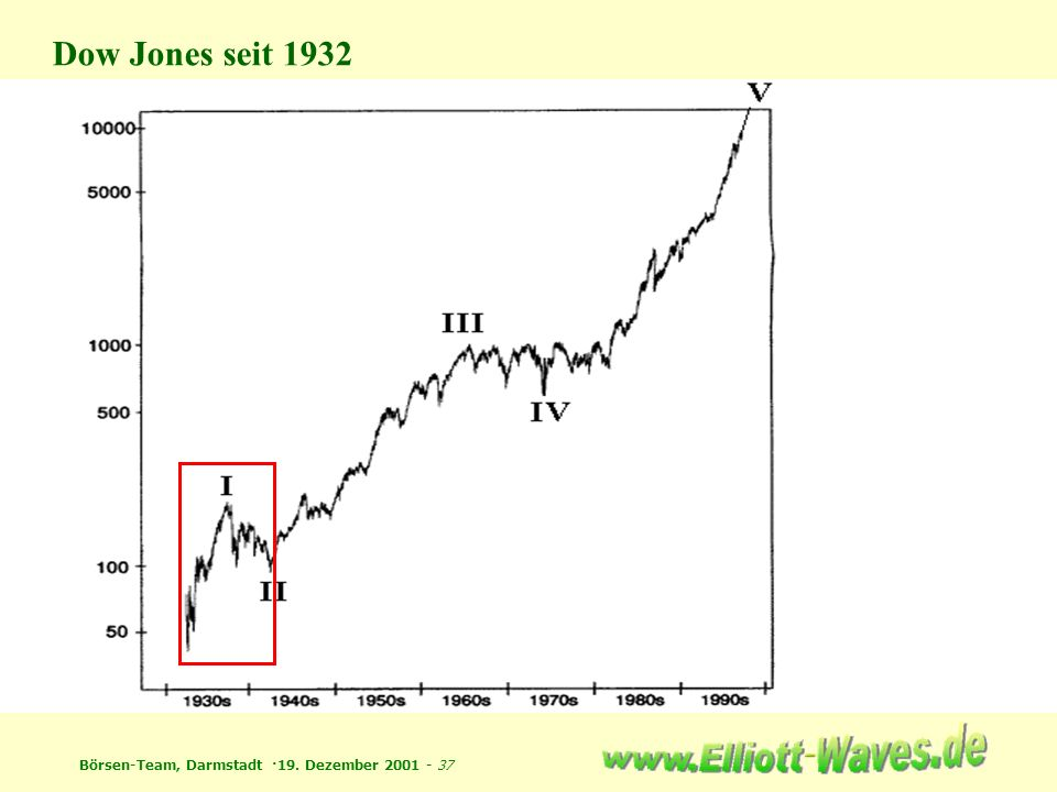 Börsen-Team, Darmstadt ·19. Dezember 2001 - 37 Dow Jones seit 1932