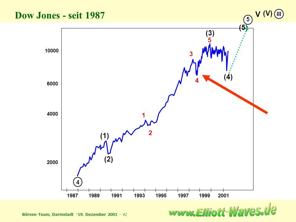 Börsen-Team, Darmstadt ·19. Dezember 2001 - 41 1987198919911993199519971999 2000 4000 6000 10000 4 5 (1) (2) (3) (4) (5) V (V) III Dow Jones - seit 19