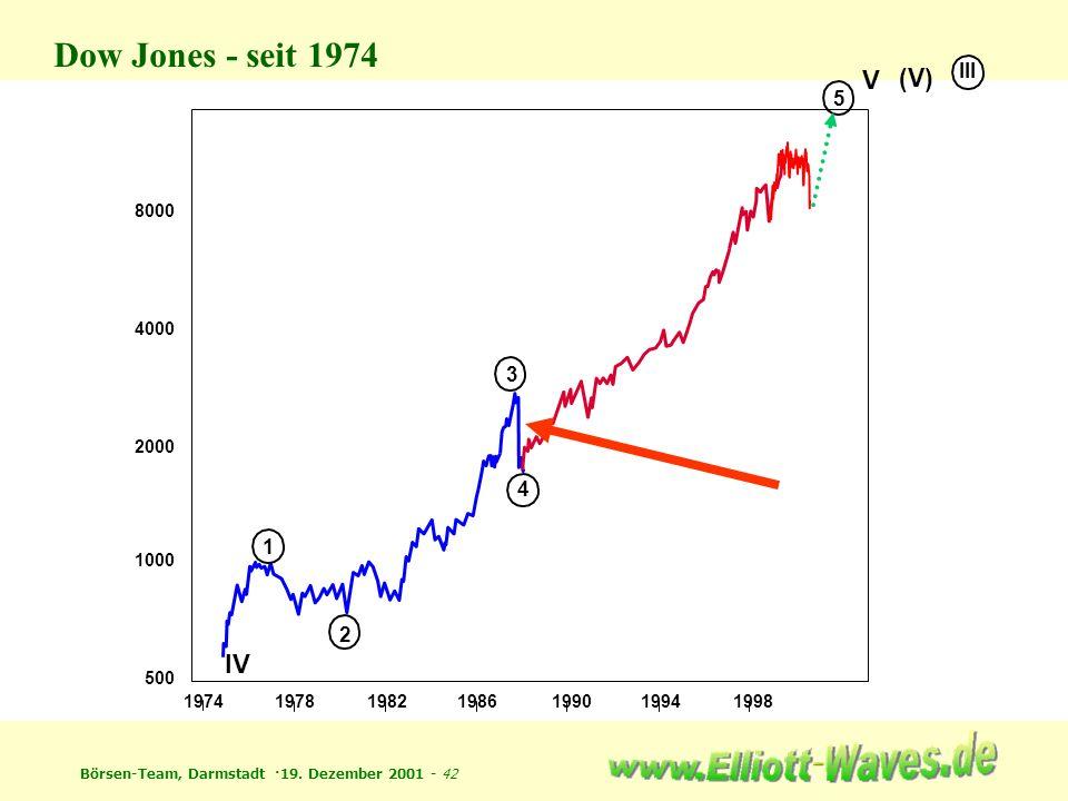Börsen-Team, Darmstadt ·19. Dezember 2001 - 42 1974197819821986199019941998 1000 500 2000 4000 8000 IV 1 2 3 4 5 V (V) III Dow Jones - seit 1974