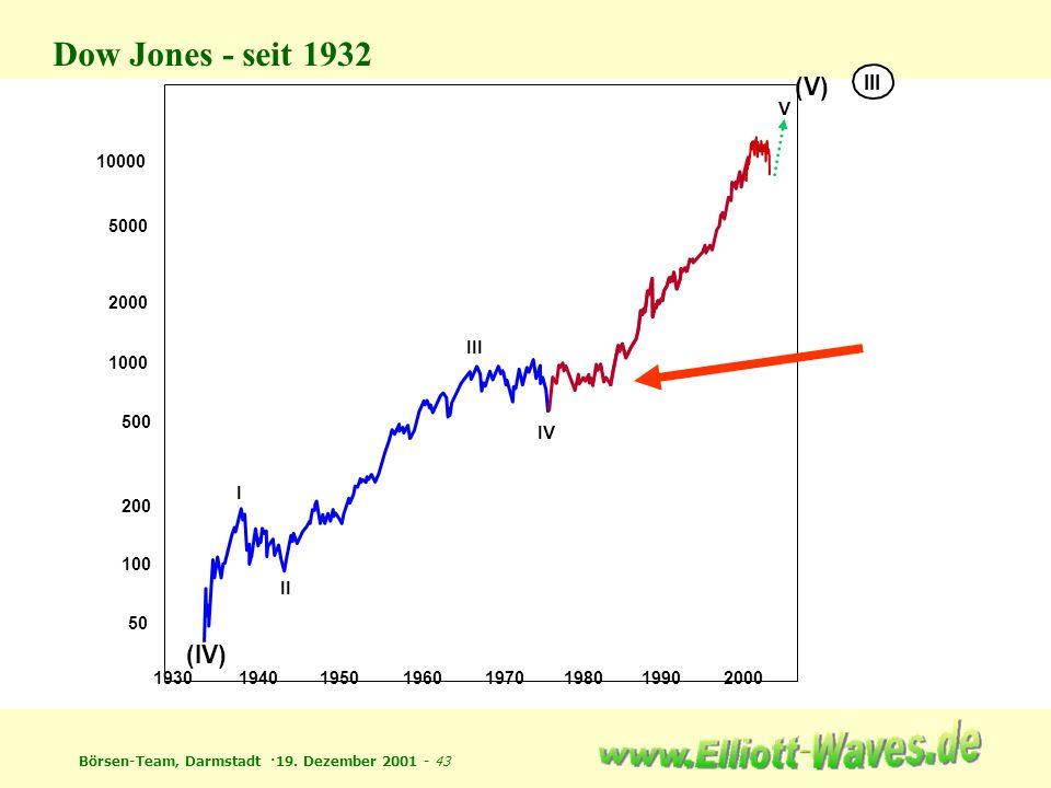 Börsen-Team, Darmstadt ·19. Dezember 2001 - 43 50 100 500 1000 2000 5000 10000 19301940195019601970198019902000 200 (IV) I II III IV V (V) III Dow Jon