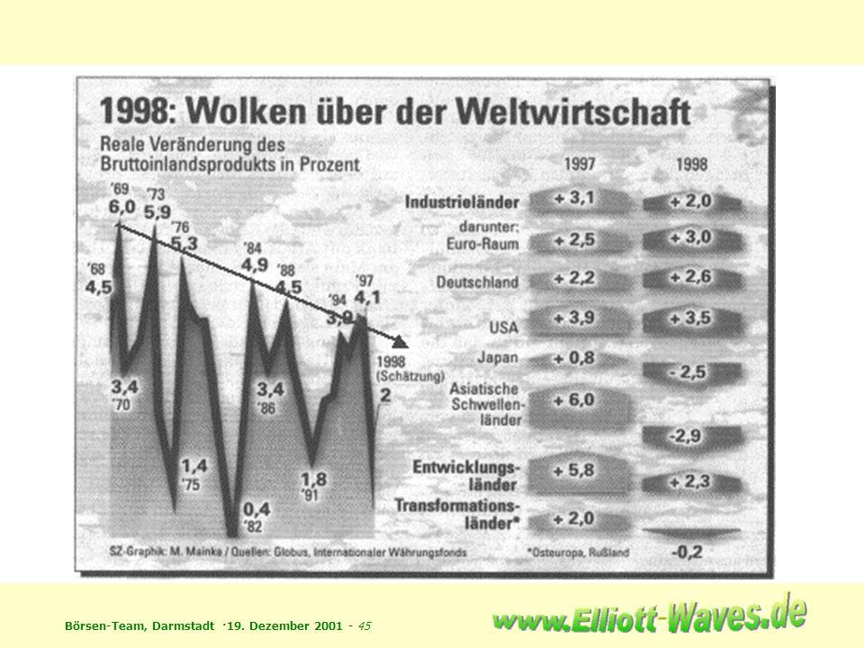 Börsen-Team, Darmstadt ·19. Dezember 2001 - 45