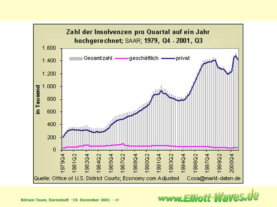 Börsen-Team, Darmstadt ·19. Dezember 2001 - 46