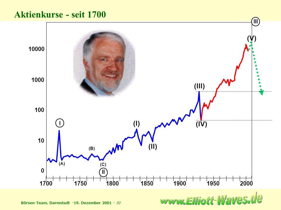 Börsen-Team, Darmstadt ·19. Dezember 2001 - 50 Aktienkurse - seit 1700 1700175018001850190019502000 0 10 100 1000 10000 I II III (A) (B) (C) (I) (II)