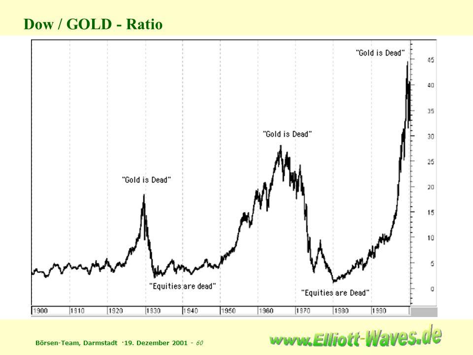 Börsen-Team, Darmstadt ·19. Dezember 2001 - 60 Dow / GOLD - Ratio