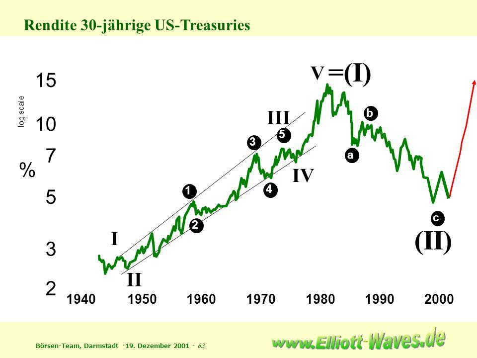 Börsen-Team, Darmstadt ·19. Dezember 2001 - 63 1940195019601970198019902000 2 5 10 15 3 7 % I II 1 2 3 4 5 III IV V =(I) (II) a b log scale c Rendite