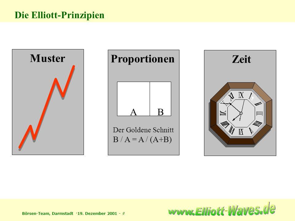 Börsen-Team, Darmstadt ·19. Dezember 2001 - 9 Die Elliott-Prinzipien Muster ZeitProportionen AB Der Goldene Schnitt B / A = A / (A+B)