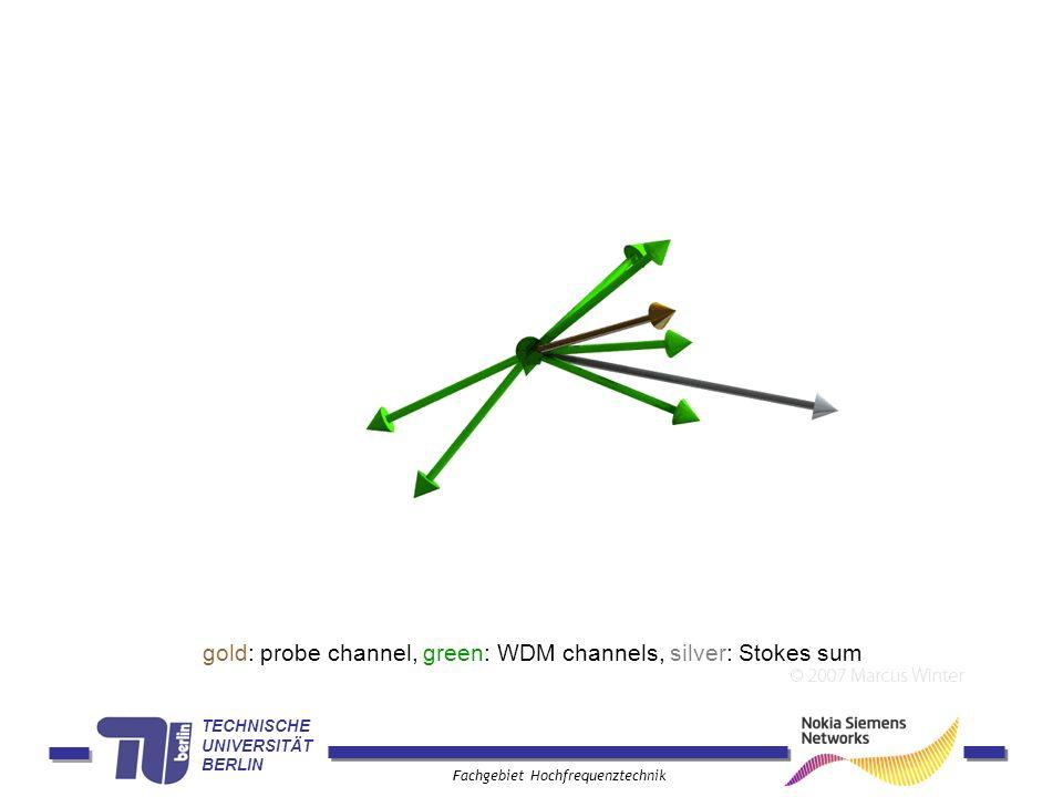 TECHNISCHE UNIVERSITÄT BERLIN Fachgebiet Hochfrequenztechnik gold: probe channel, green: WDM channels, silver: Stokes sum