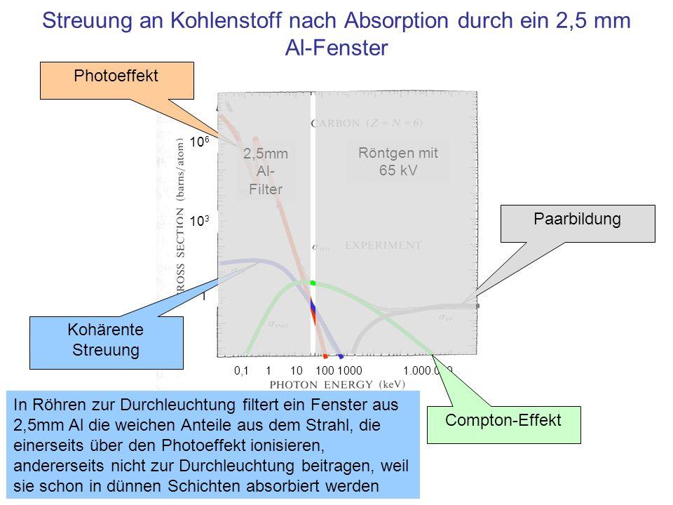 10 6 10 3 1 0,1 1 10 100 1000 1.000.000 Streuung an Kohlenstoff nach Absorption durch ein 2,5 mm Al-Fenster Photoeffekt Kohärente Streuung Compton-Eff