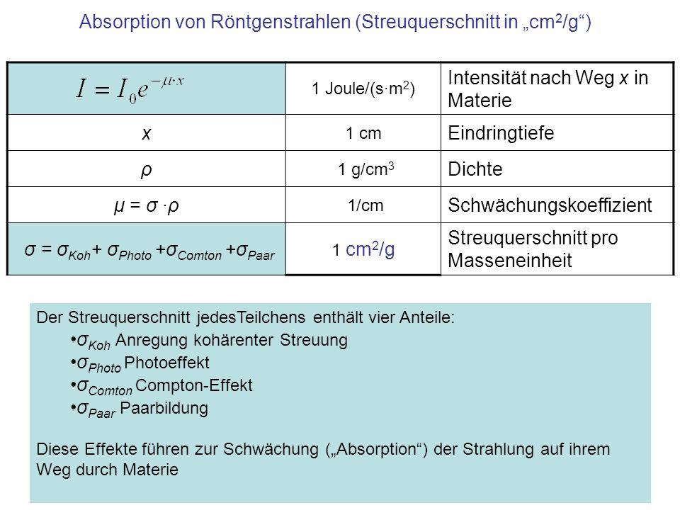 Absorption von Röntgenstrahlen (Streuquerschnitt in cm 2 /g) 1 Joule/(s·m 2 ) Intensität nach Weg x in Materie x 1 cm Eindringtiefe ρ 1 g/cm 3 Dichte μ = σ ·ρ 1/cm Schwächungskoeffizient σ = σ Koh + σ Photo +σ Comton +σ Paar 1 cm 2 /g Streuquerschnitt pro Masseneinheit Der Streuquerschnitt jedesTeilchens enthält vier Anteile: σ Koh Anregung kohärenter Streuung σ Photo Photoeffekt σ Comton Compton-Effekt σ Paar Paarbildung Diese Effekte führen zur Schwächung (Absorption) der Strahlung auf ihrem Weg durch Materie