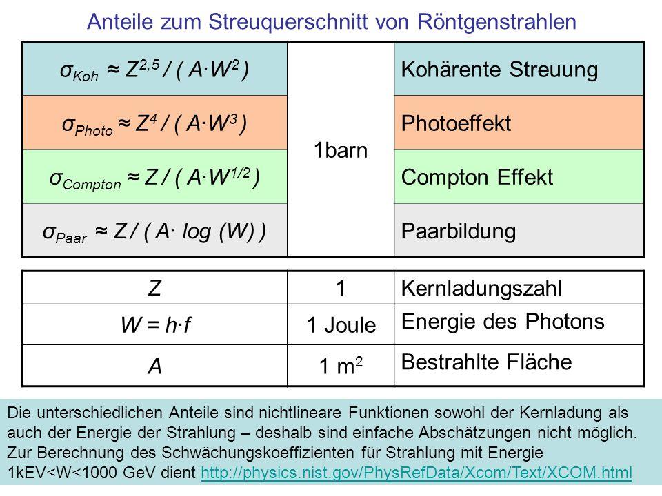 Anteile zum Streuquerschnitt von Röntgenstrahlen σ Koh Z 2,5 / ( A·W 2 ) 1barn Kohärente Streuung σ Photo Z 4 / ( A·W 3 )Photoeffekt σ Compton Z / ( A·W 1/2 )Compton Effekt σ Paar Z / ( A· log (W) )Paarbildung Z1Kernladungszahl W = h·f1 Joule Energie des Photons A1 m 2 Bestrahlte Fläche Die unterschiedlichen Anteile sind nichtlineare Funktionen sowohl der Kernladung als auch der Energie der Strahlung – deshalb sind einfache Abschätzungen nicht möglich.