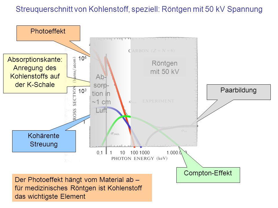10 6 10 3 1 0,1 1 10 100 1000 1.000.000 Photoeffekt Kohärente Streuung Compton-Effekt Paarbildung Röntgen mit 50 kV Absorptionskante: Anregung des Kohlenstoffs auf der K-Schale Der Photoeffekt hängt vom Material ab – für medizinisches Röntgen ist Kohlenstoff das wichtigste Element Streuquerschnitt von Kohlenstoff, speziell: Röntgen mit 50 kV Spannung Ab- sorp- tion in ~1 cm Luft