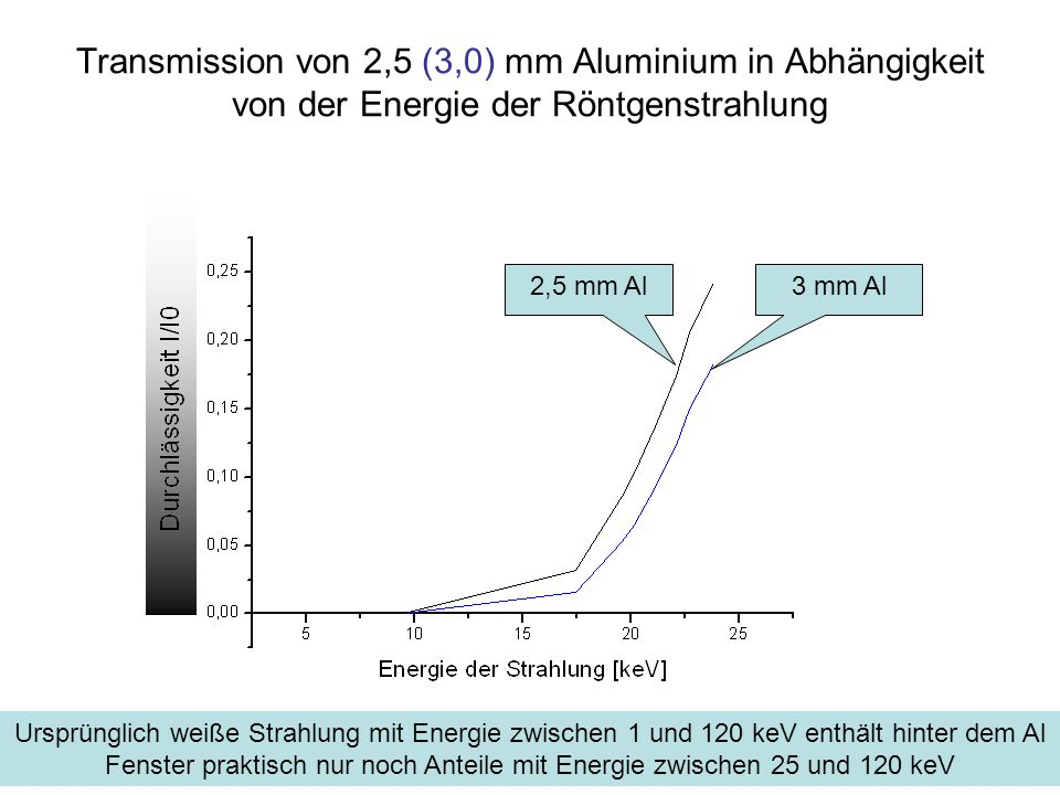Transmission von 2,5 (3,0) mm Aluminium in Abhängigkeit von der Energie der Röntgenstrahlung 3 mm Al2,5 mm Al Ursprünglich weiße Strahlung mit Energie zwischen 1 und 120 keV enthält hinter dem Al Fenster praktisch nur noch Anteile mit Energie zwischen 25 und 120 keV