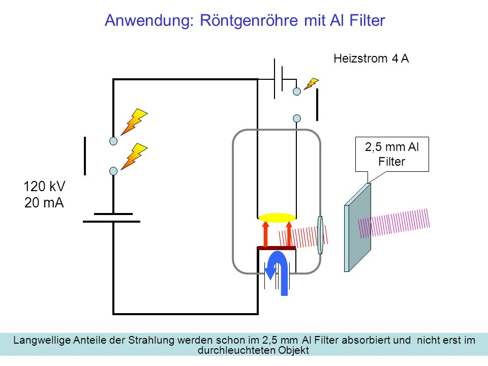 10 6 10 3 1 0,1 1 10 100 1000 1.000.000 Streuung an Kohlenstoff nach Absorption durch ein 2,5 mm Al-Fenster Photoeffekt Kohärente Streuung Compton-Effekt Paarbildung 2,5mm Al- Filter Röntgen mit 65 kV In Röhren zur Durchleuchtung filtert ein Fenster aus 2,5mm Al die weichen Anteile aus dem Strahl, die einerseits über den Photoeffekt ionisieren, andererseits nicht zur Durchleuchtung beitragen, weil sie schon in dünnen Schichten absorbiert werden